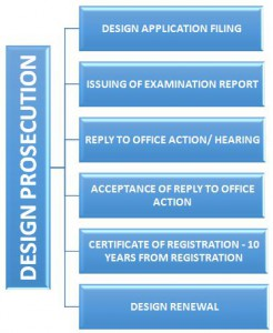 steps in design prosecution